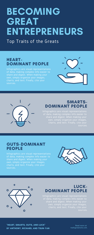 Blue Entrepreneur Personalities Business Infographic