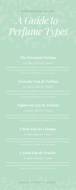 Green Guide Perfume Infographic