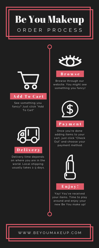 Make Up Shop Order Process Timeline Infographic