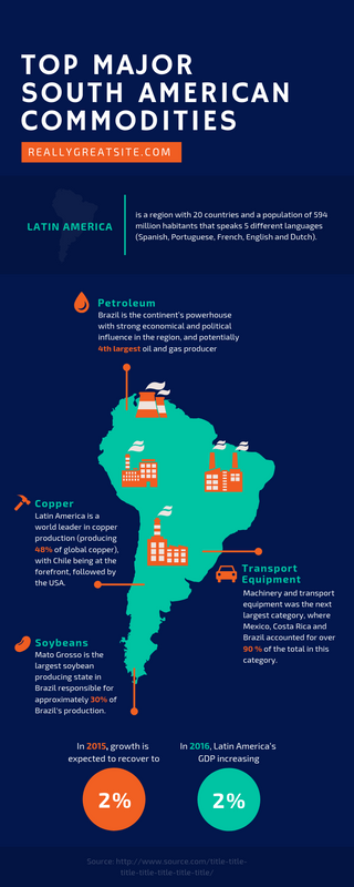 Top Major South America Commodities