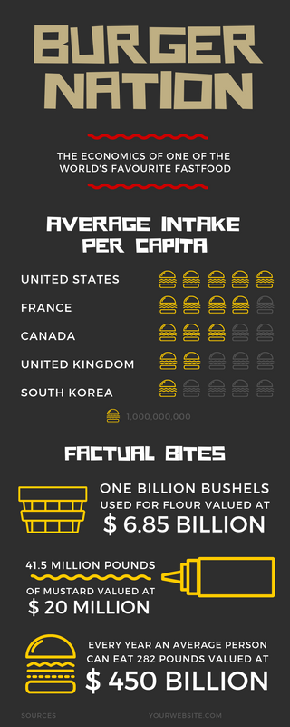 Statistical Fastfood Infographic
