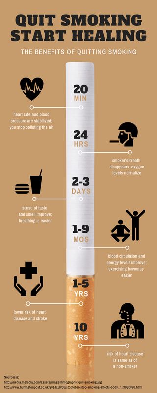 Quit Smoking Timeline Infographic