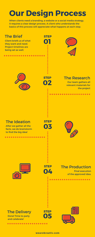 Design Process Infographic