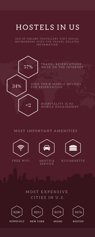 Hostels in US Infographic