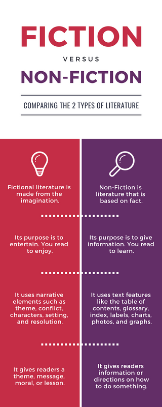 Literature Comparison Infographic