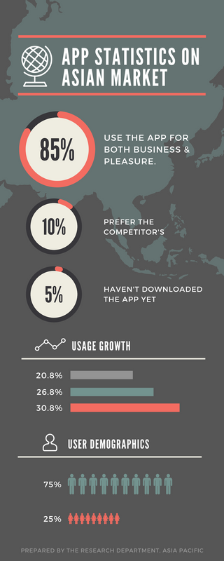Detailed App Usage Statistics Infographic